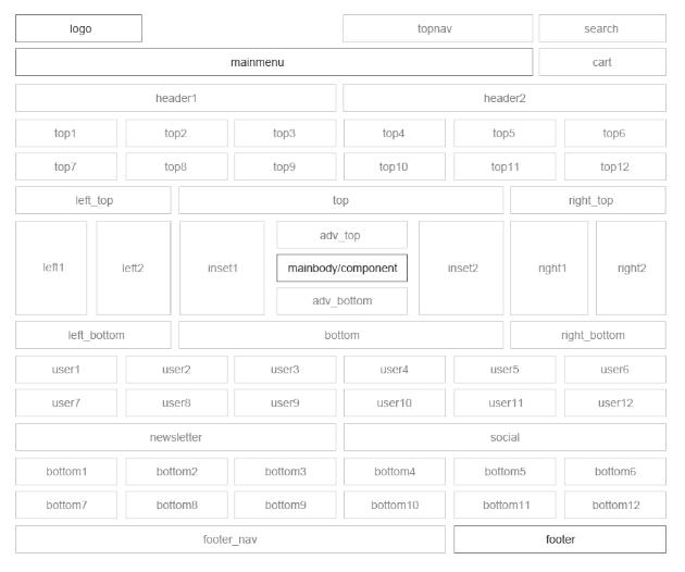 Шаблон для Joomla GK Boutique. Позиции модулей.