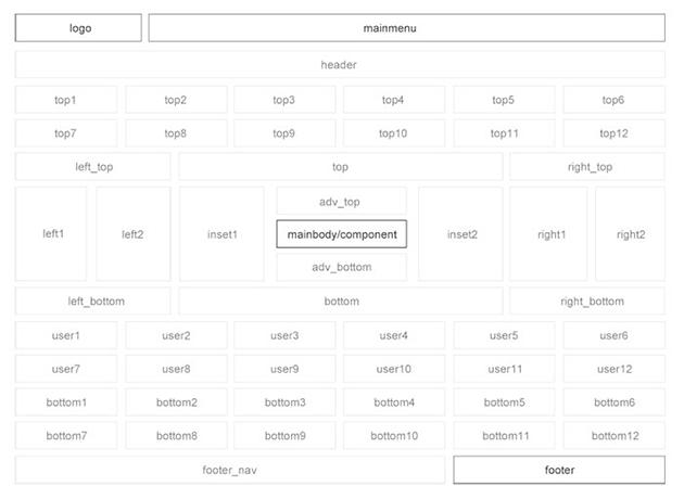 Шаблон для Joomla ?. Позиции модулей.
