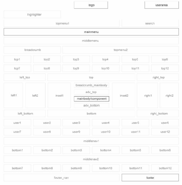 Шаблон для Joomla GK The World News 2. Позиции модулей.